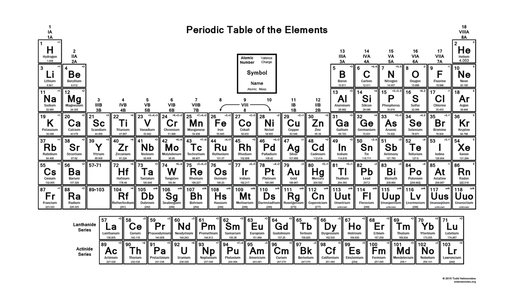 Periodic Table Of Elements Taylor Lighty 8th Grade Science